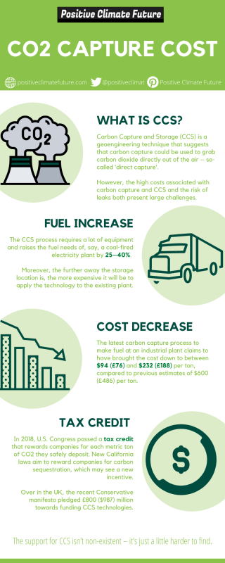 CO2 capture cost infographic